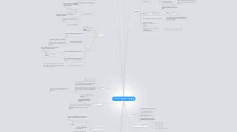 Mind Map: Goldstein's Methodology