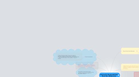 Mind Map: Sistema De Responsabilidad Penal DeL Adolescente