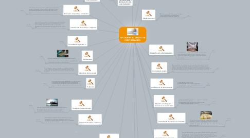 Mind Map: LEY SOBRE EL DELITO DE CONTRABANDO