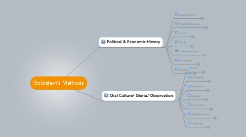 Mind Map: Goldstein's Methods