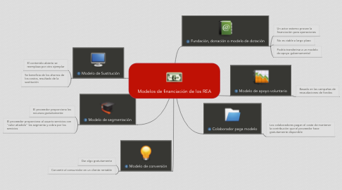 Mind Map: Modelos de financiación de los REA