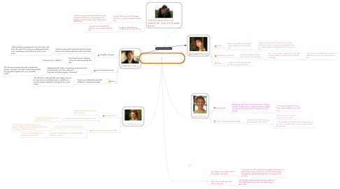 Mind Map: Pride and Prejudice Characters Analysis