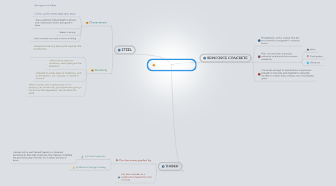 Mind Map: PROPERTIES OF TIMBER, STEEL & CONCRETE