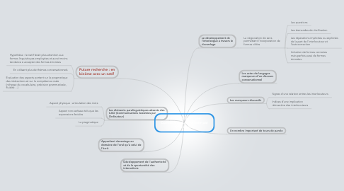 Mind Map: Le clavardage : une Communication Assistée par Ordinateur.