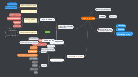 Mind Map: CYBERKULTURA
