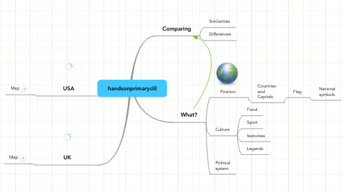 Mind Map: handsonprimaryclil