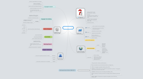 Mind Map: PERSUASÃO