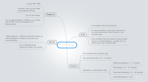 Mind Map: Mahler