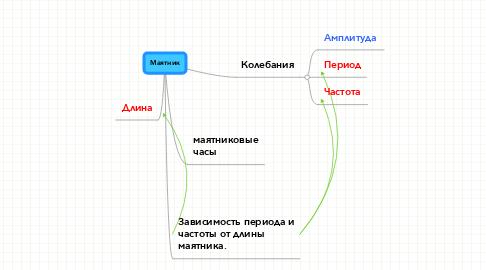 Mind Map: Maятник
