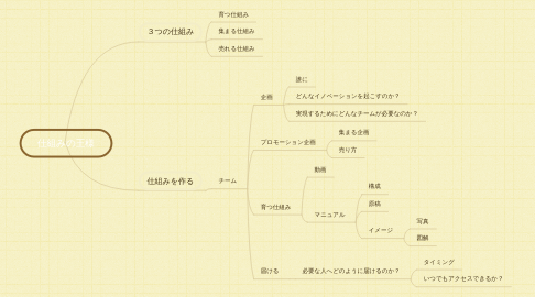Mind Map: 仕組みの王様