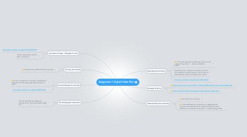 Mind Map: Assignment 1 Digital Folder Plan