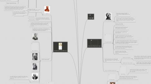 Mind Map: Primeros estudios y explicaciones fisiológicas del movimiento y acciones