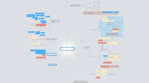 Mind Map: Wedding plan (09/01/2014&11/01/2014)