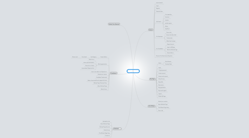 Mind Map: Michael Page