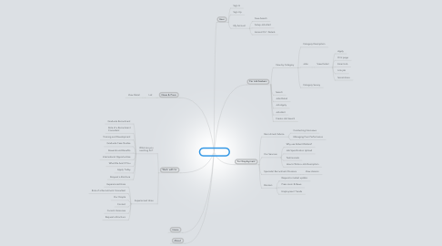 Mind Map: RobertWalters