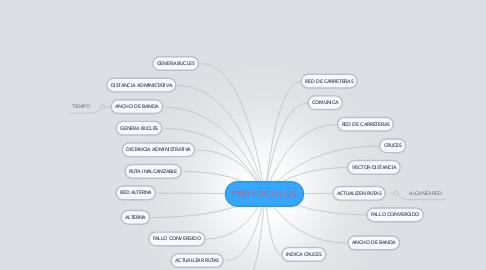 Mind Map: PROTOCOLOS