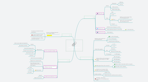 Mind Map: Office Management edition a
