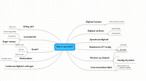 Mind Map: Wat is een ELO?