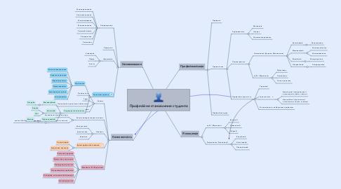 Mind Map: Професійне становлення студента