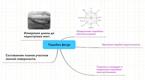 Mind Map: Подобие фигур