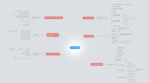 Mind Map: Productielogistiek