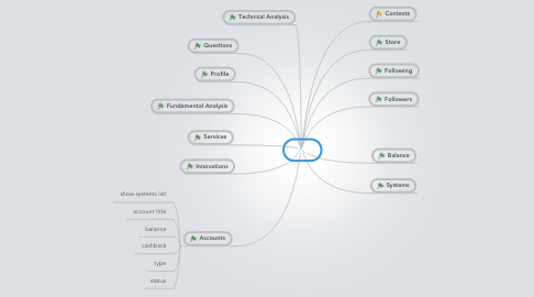 Mind Map: My