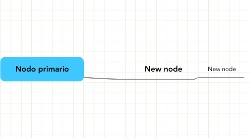 Mind Map: Nodo primario
