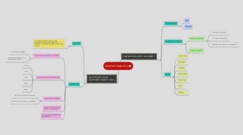 Mind Map: BIOINFORMATICS