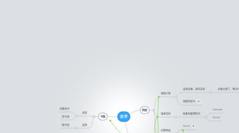 Mind Map: 自学