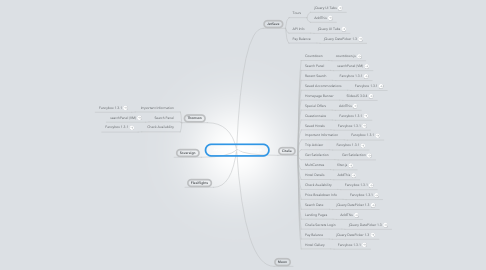 Mind Map: JavaScript  [LIVE] Usage