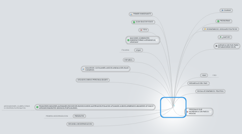 Mind Map: INMIGRACION