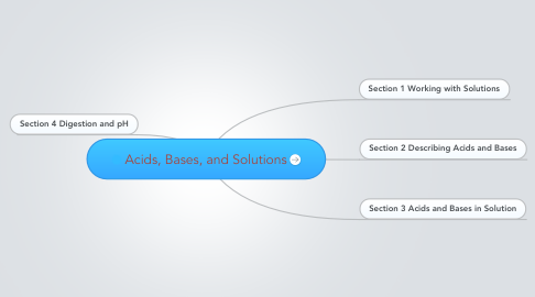 Mind Map: Acids, Bases, and Solutions