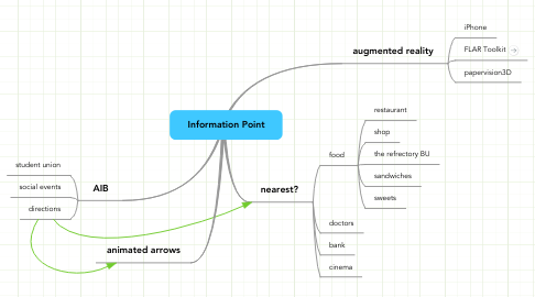 Mind Map: Information Point