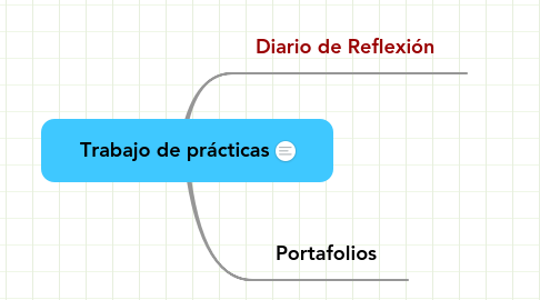 Mind Map: Trabajo de prácticas
