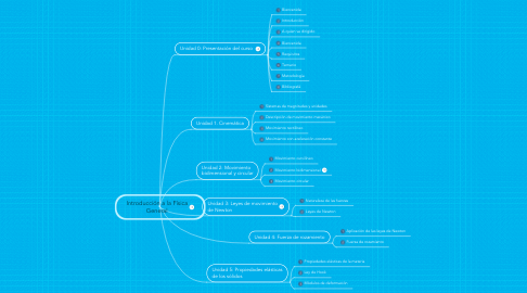 Mind Map: Introducción a la Física General