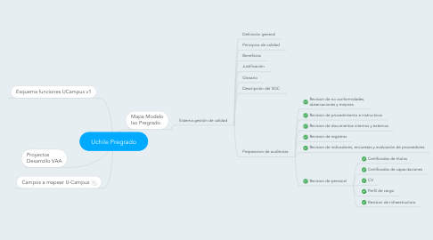 Mind Map: Uchile Pregrado