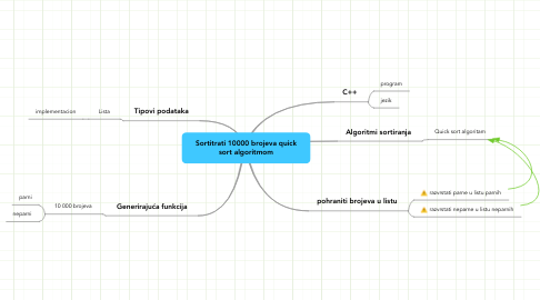 Mind Map: Sortitrati 10000 brojeva quick