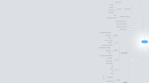 Mind Map: Movistar