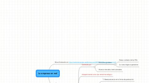Mind Map: La empresa en red