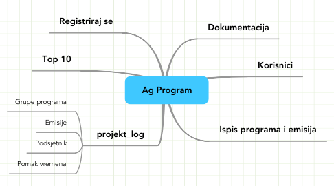Mind Map: Ag Program