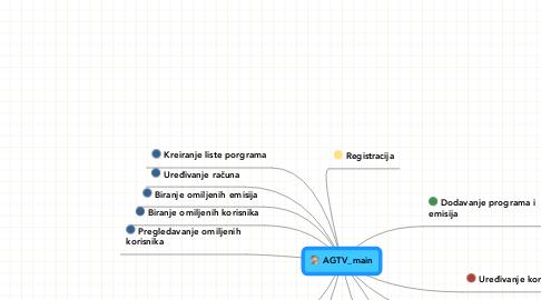 Mind Map: AGTV_main