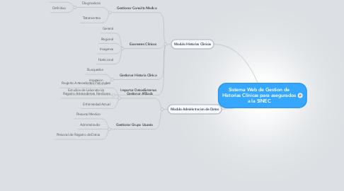 Mind Map: Sistema Web de Gestion de Historias Clinicas para asegurados a la SINEC