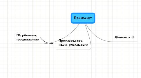 Mind Map: Президент