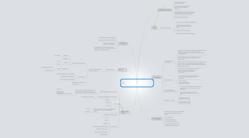 Mind Map: Business Communication By Julian Kossmann, Chris Clarici, Dylan Thompson, and Christian Hultberg