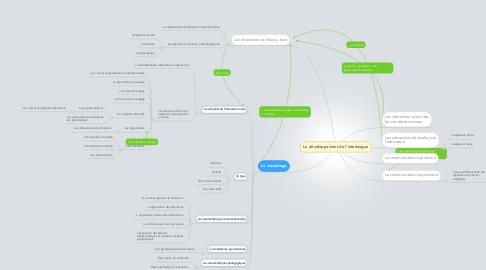 Mind Map: Le développement de l'interlangue