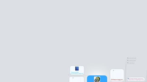 Mind Map: компьютерные вирусы