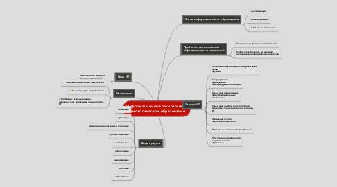 Mind Map: Информационные технологии в филологическом образовании