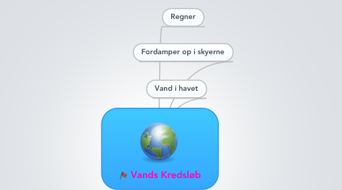 Mind Map: Vands Kredsløb