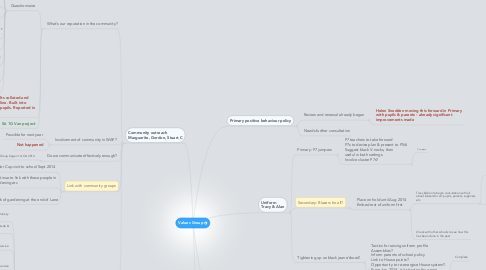 Mind Map: Values Group