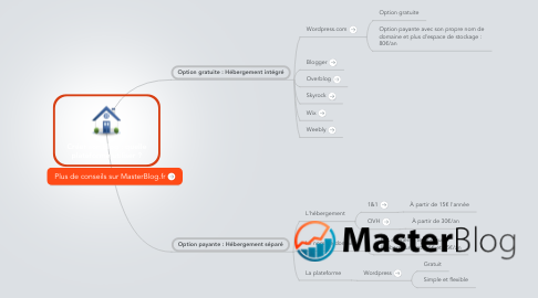 Mind Map: Créer son blog : quelleplateforme utiliser ?